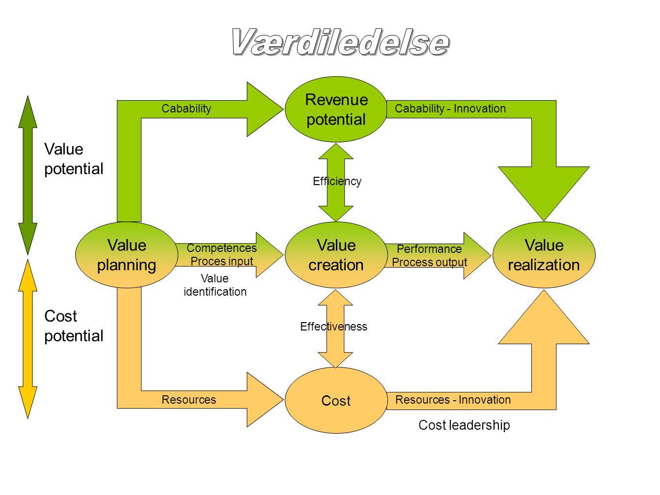 Værdiledelse Revenue potential Value potential Value planning Value