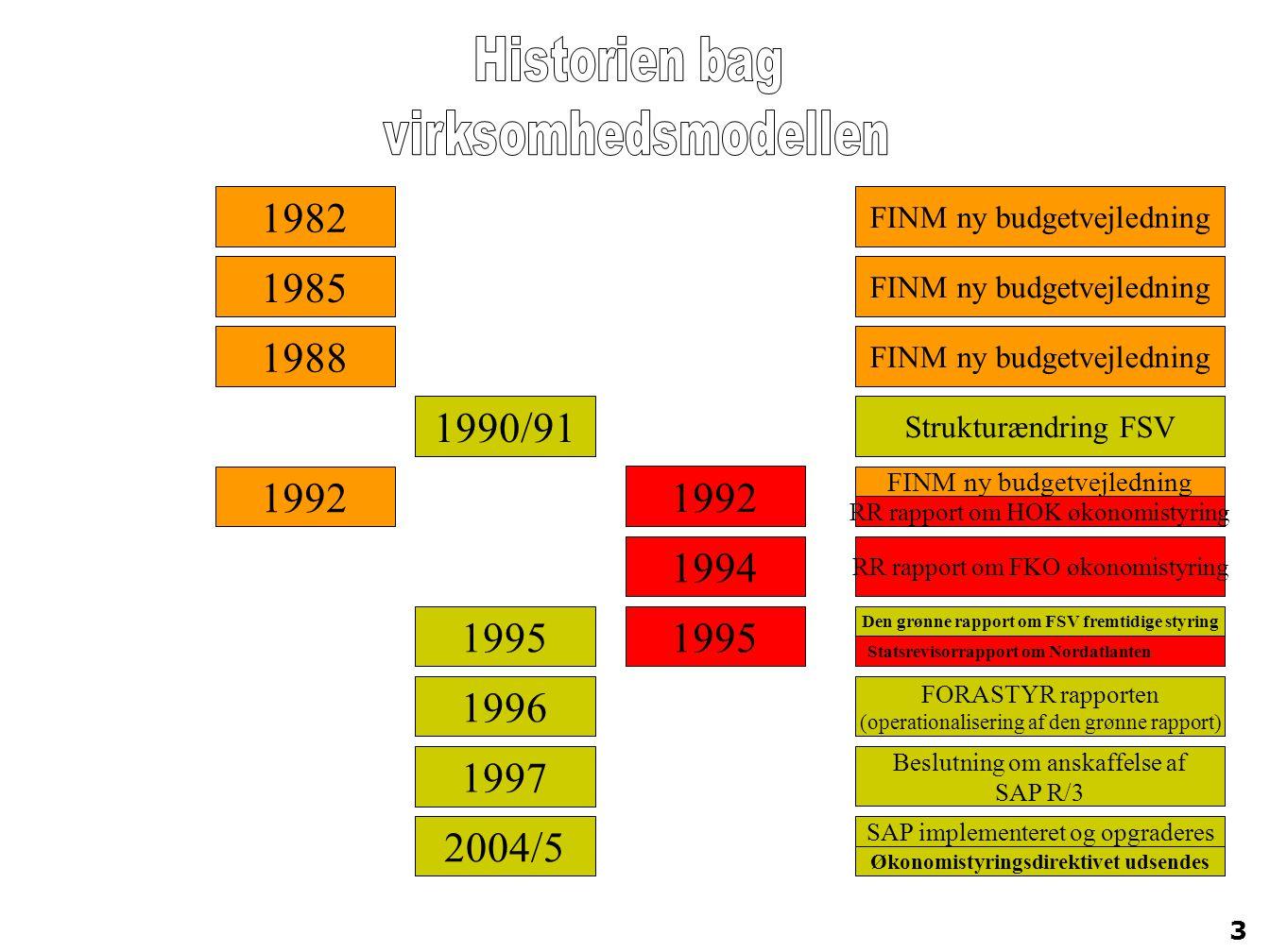 Historien bag virksomhedsmodellen. 1982. FINM ny budgetvejledning. 1985. FINM ny budgetvejledning.