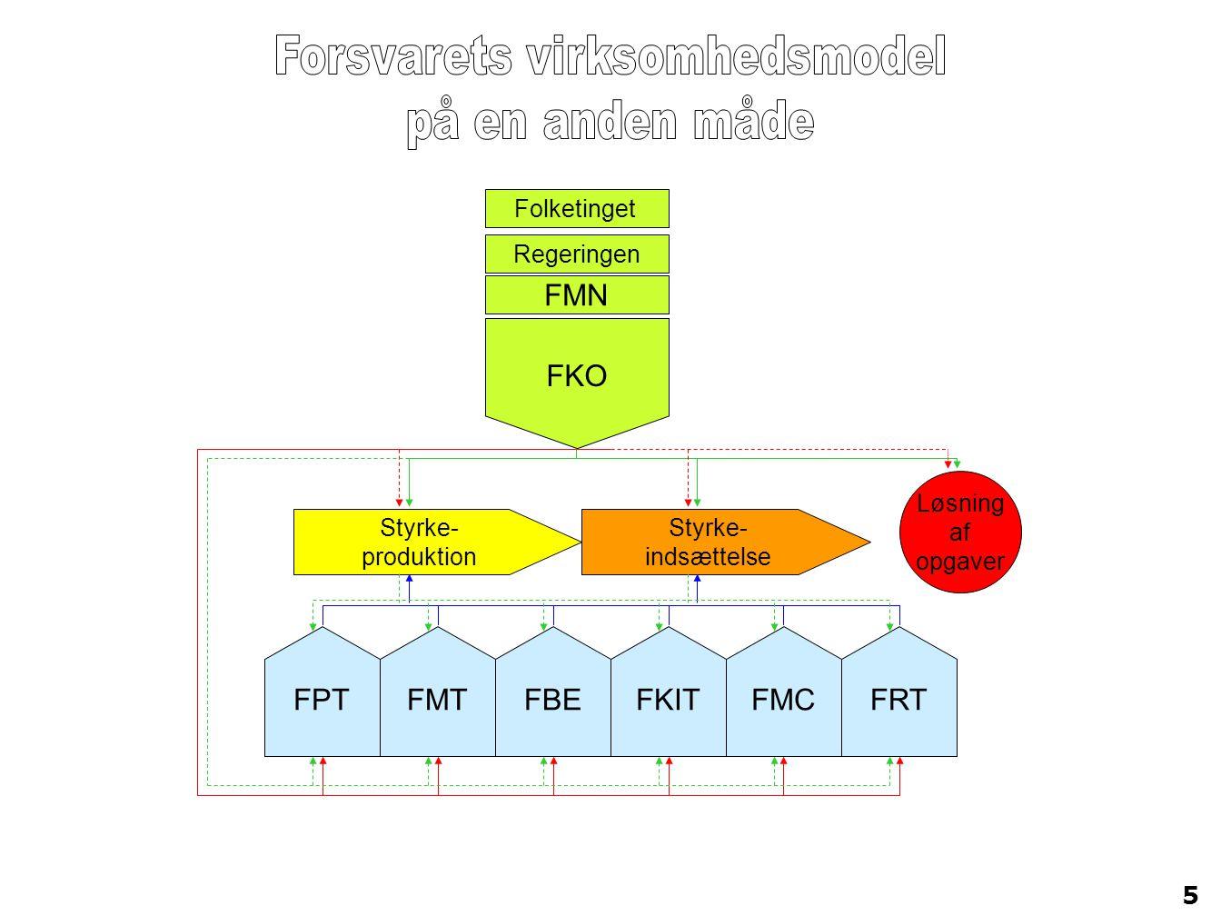 Forsvarets virksomhedsmodel