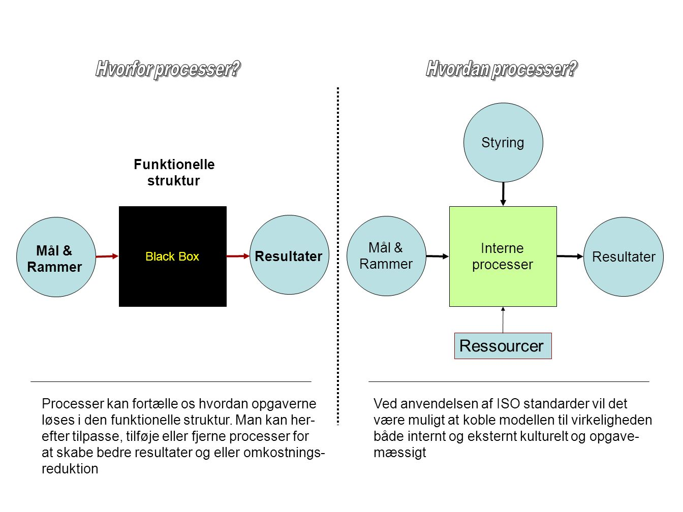 Ressourcer Hvorfor processer Hvordan processer Styring Funktionelle