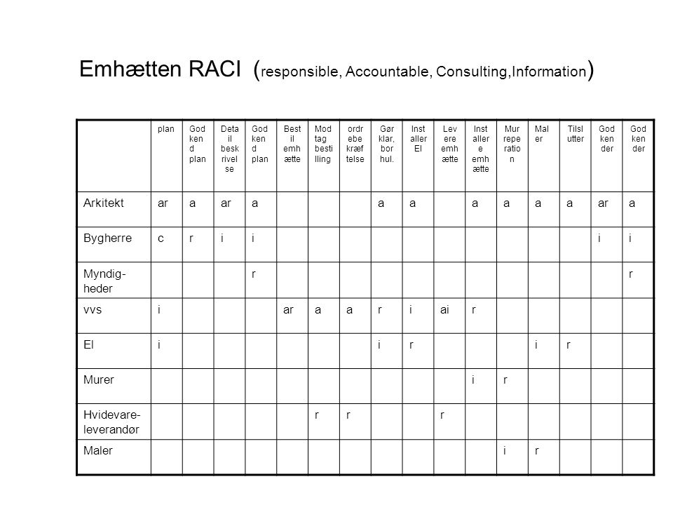 Emhætten RACI (responsible, Accountable, Consulting,Information)