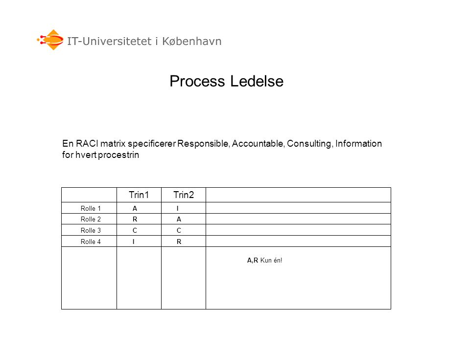 Process Ledelse En RACI matrix specificerer Responsible, Accountable, Consulting, Information for hvert procestrin.