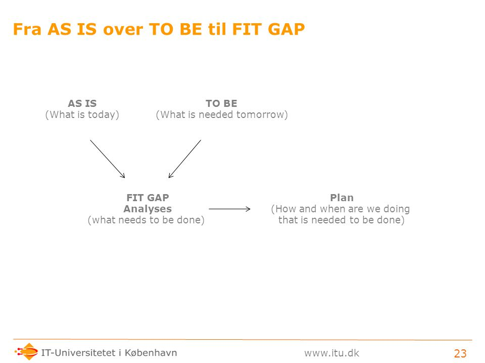 Fra AS IS over TO BE til FIT GAP