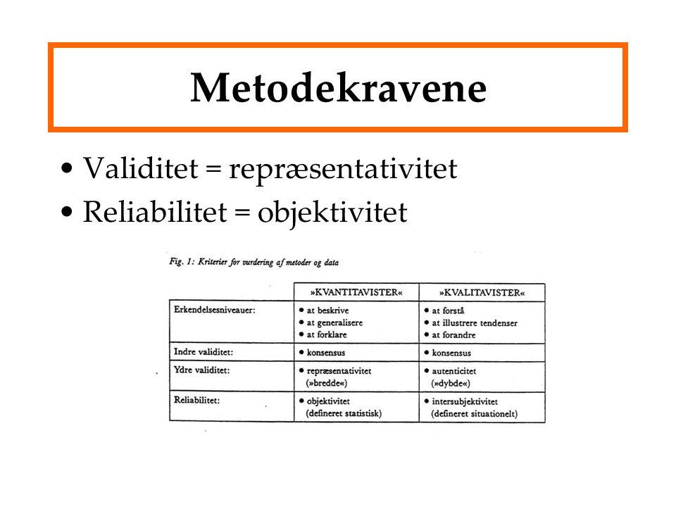 Metodekravene Validitet = repræsentativitet