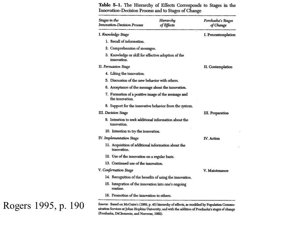 Rogers 1995, p. 190