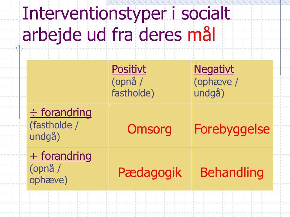 Interventionstyper i socialt arbejde ud fra deres mål
