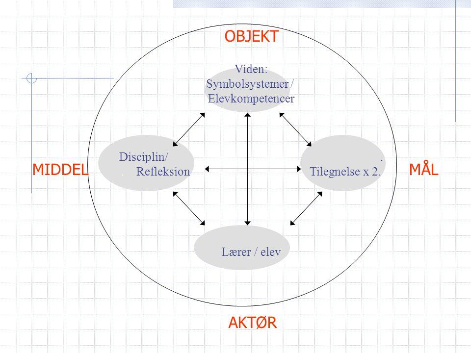 Viden: Symbolsystemer /. Elevkompetencer