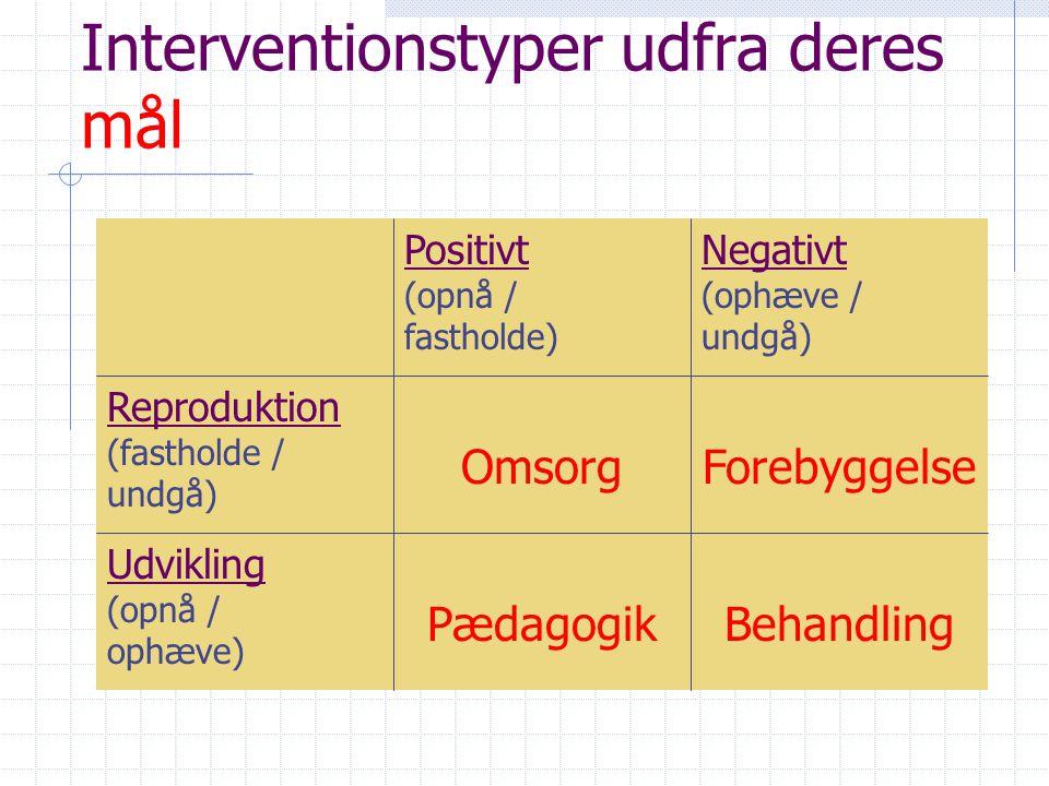 Interventionstyper udfra deres mål