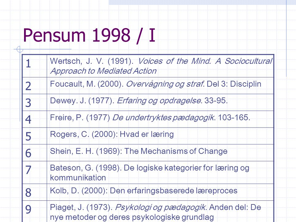 Pensum 1998 / I 1. Wertsch, J. V. (1991). Voices of the Mind. A Sociocultural Approach to Mediated Action.