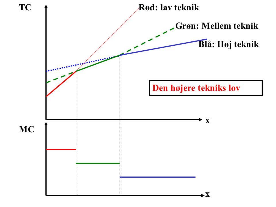 TC Rød: lav teknik Grøn: Mellem teknik Blå: Høj teknik Den højere tekniks lov x MC x
