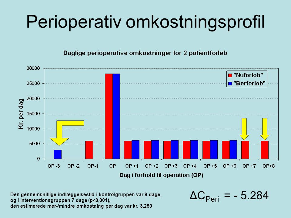 Perioperativ omkostningsprofil
