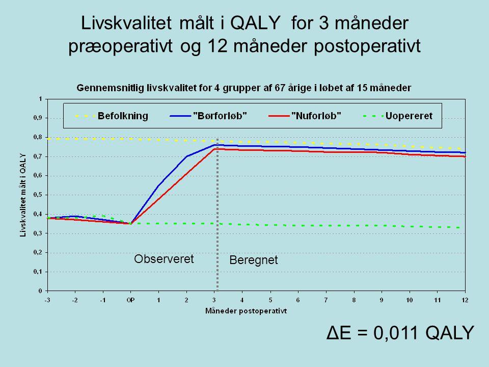 Livskvalitet målt i QALY for 3 måneder præoperativt og 12 måneder postoperativt