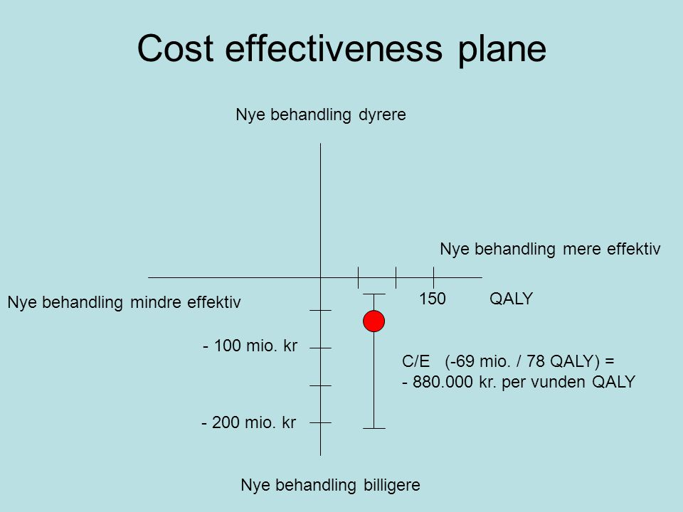 Cost effectiveness plane