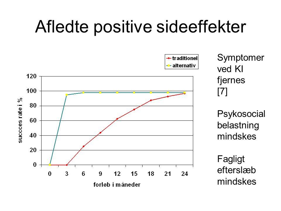 Afledte positive sideeffekter