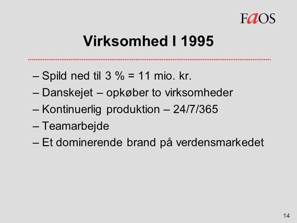 Virksomhed I 1995 Spild ned til 3 % = 11 mio. kr.