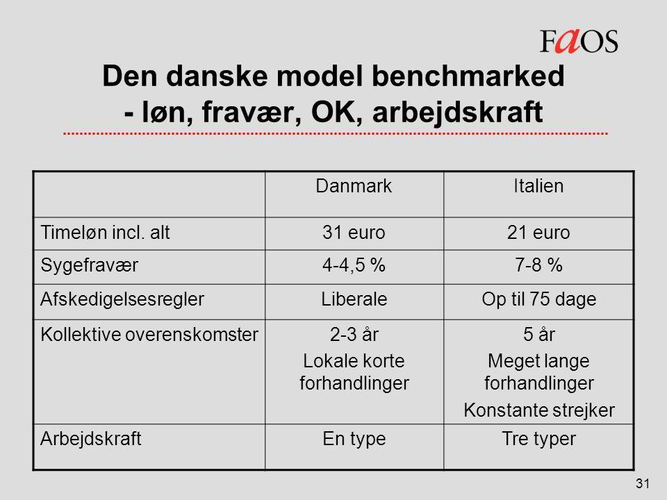 Den danske model benchmarked - løn, fravær, OK, arbejdskraft