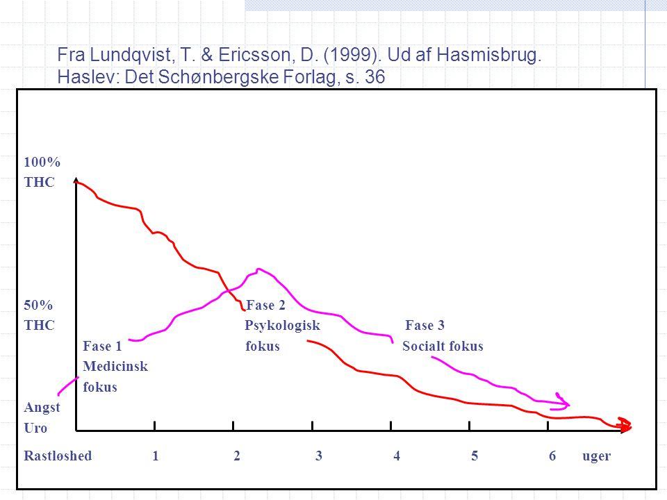 Fra Lundqvist, T. & Ericsson, D. (1999). Ud af Hasmisbrug