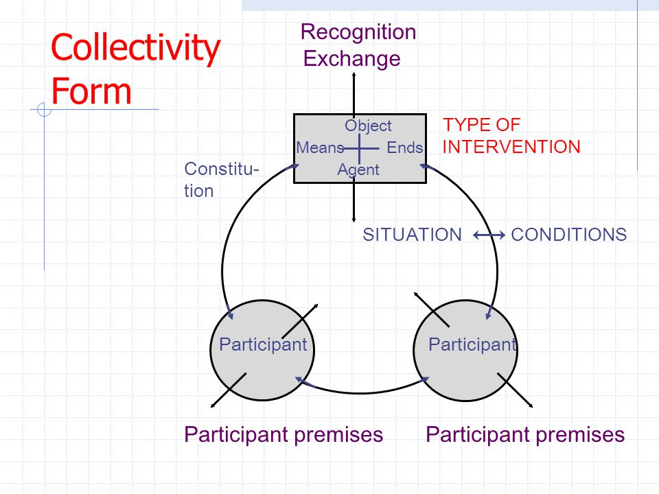 Collectivity Form Recognition Exchange