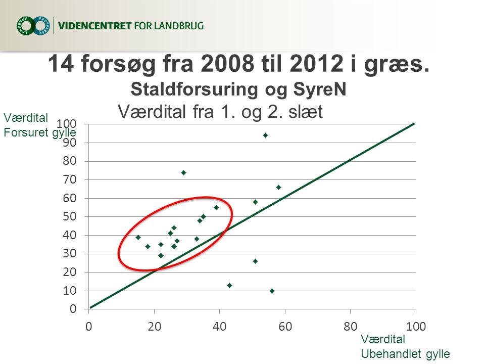 14 forsøg fra 2008 til 2012 i græs. Staldforsuring og SyreN