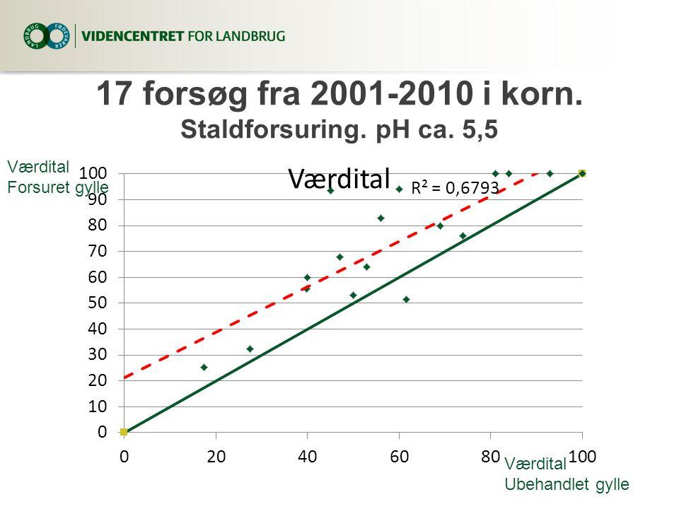 17 forsøg fra 2001-2010 i korn. Staldforsuring. pH ca. 5,5