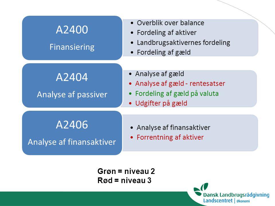 Analyse af finansaktiver