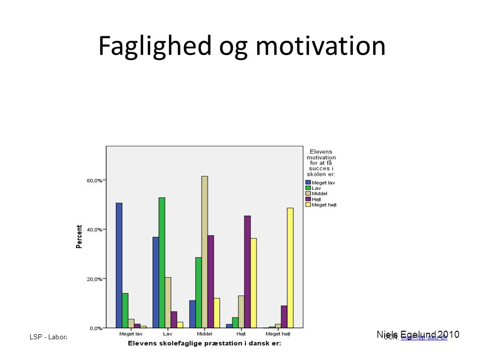 Faglighed og motivation