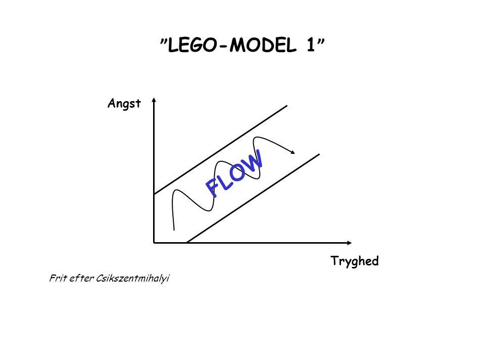 LEGO-MODEL 1 Angst FLOW Tryghed Frit efter Csikszentmihalyi
