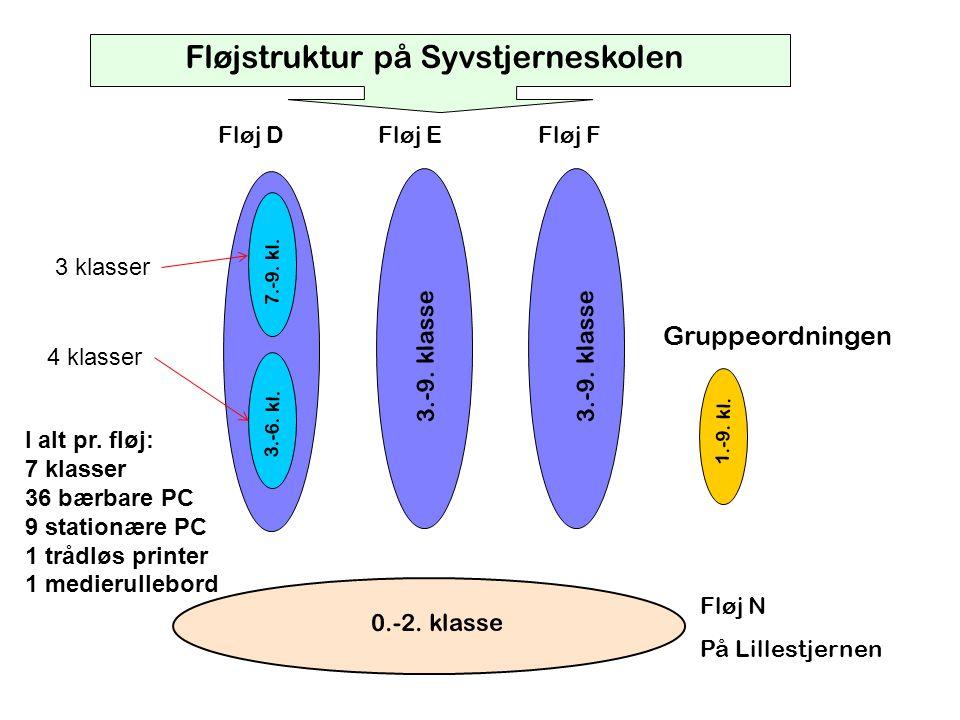 Fløjstruktur på Syvstjerneskolen