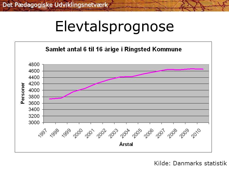 Elevtalsprognose Kilde: Danmarks statistik