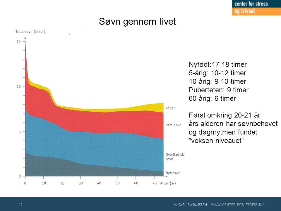 Søvn gennem livet Nyfødt:17-18 timer 5-årig: 10-12 timer