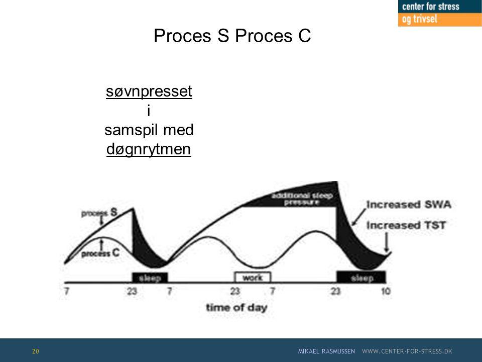 Proces S Proces C søvnpresset i samspil med døgnrytmen