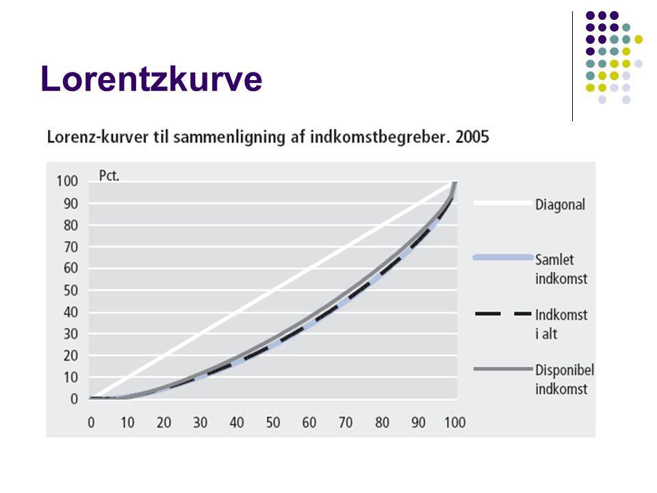 Lorentzkurve