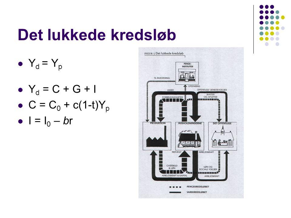 Det lukkede kredsløb Yd = Yp Yd = C + G + I C = C0 + c(1-t)Yp