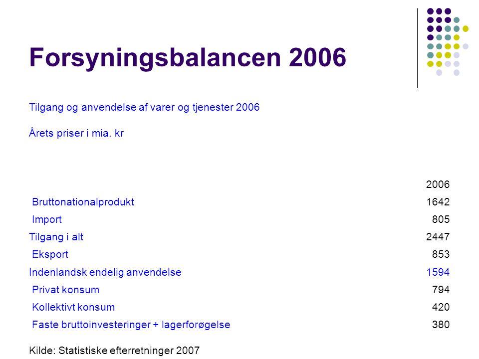 Forsyningsbalancen 2006 Tilgang og anvendelse af varer og tjenester 2006. Årets priser i mia. kr. 2006.