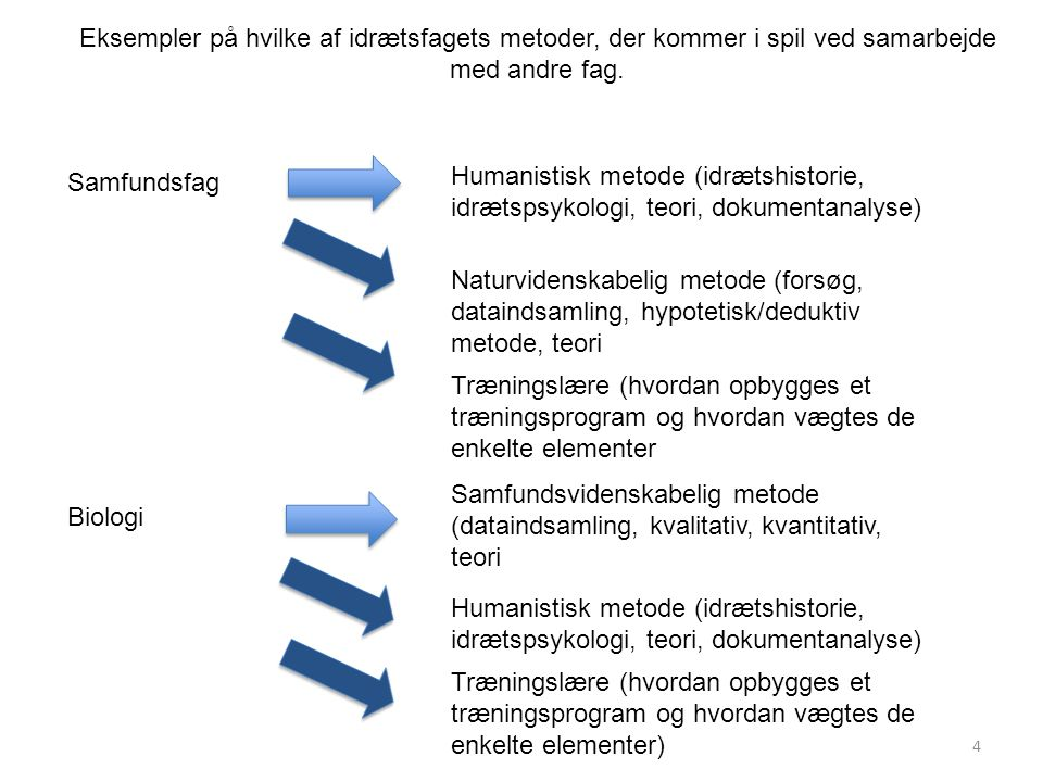 Eksempler på hvilke af idrætsfagets metoder, der kommer i spil ved samarbejde med andre fag.