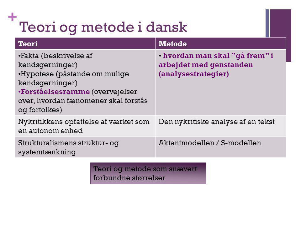 Teori og metode i dansk Teori Metode