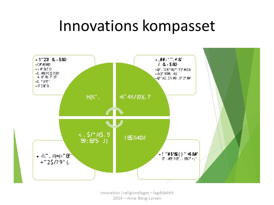 Innovations kompasset