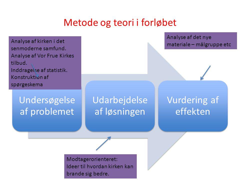 Metode og teori i forløbet