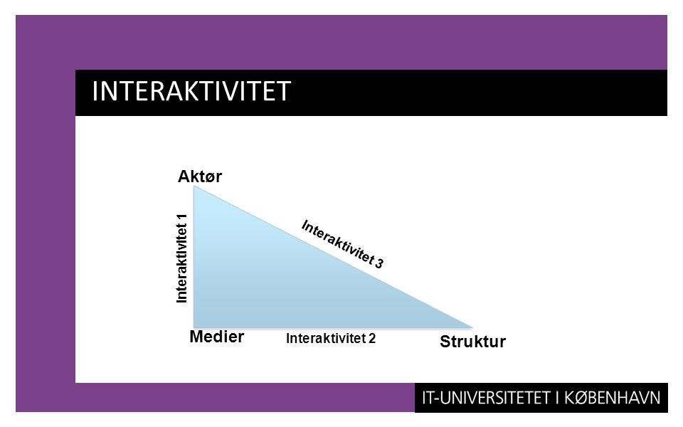 INTERAKTIVITET Aktør Medier Struktur Interaktivitet 3 Interaktivitet 1