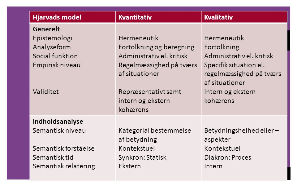 SAMMENFATNING Hjarvads model Kvantitativ Kvalitativ Generelt