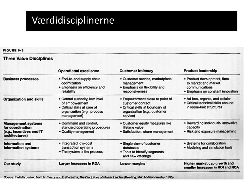 Værdidisciplinerne