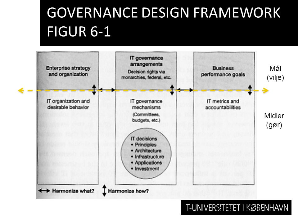 Governance design framework figur 6-1