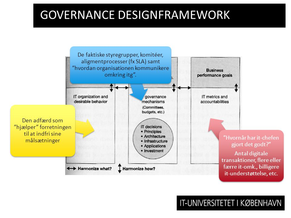 Governance designframework
