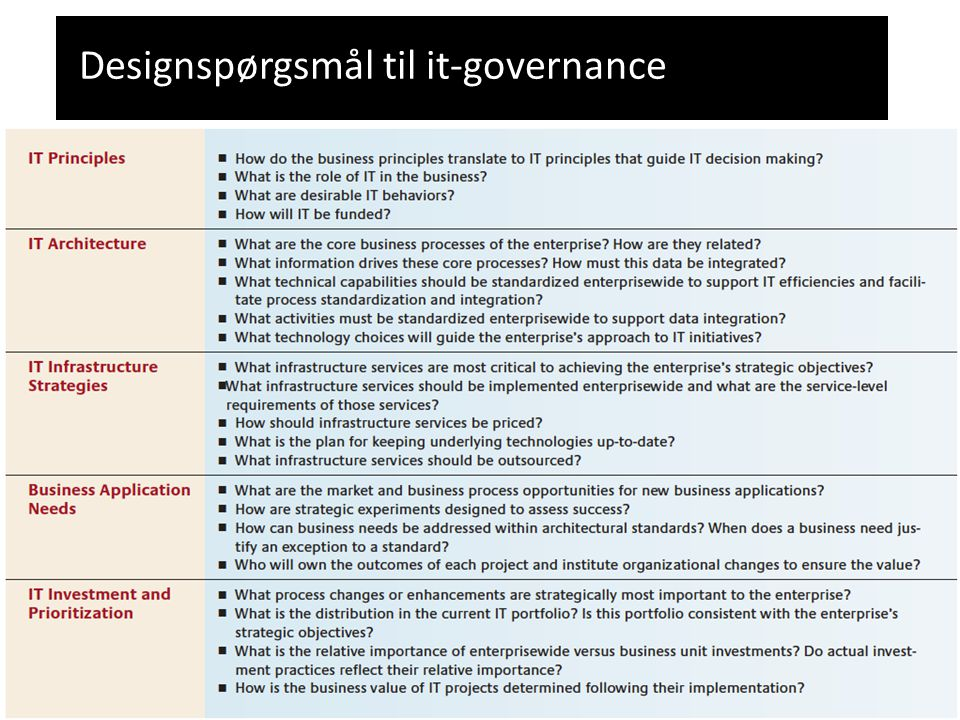 Designspørgsmål til it-governance