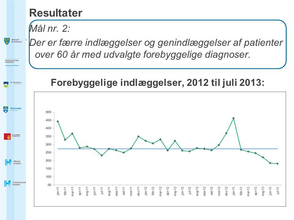 Forebyggelige indlæggelser, 2012 til juli 2013:
