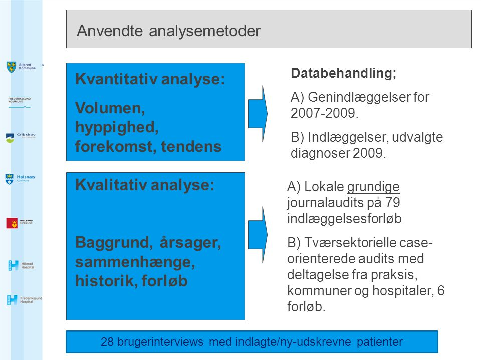 Anvendte analysemetoder
