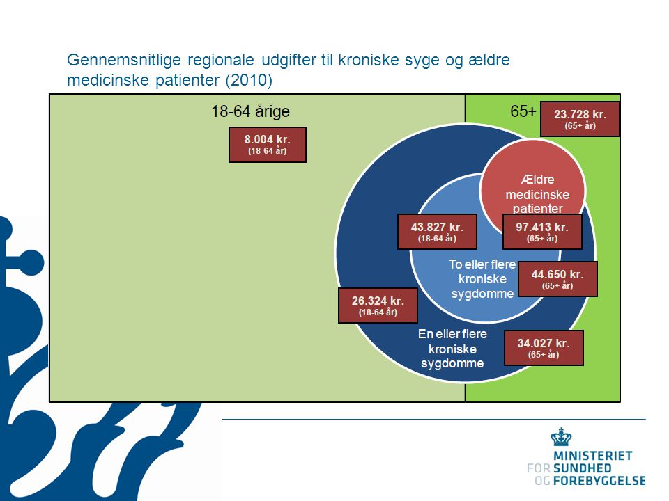 Gennemsnitlige regionale udgifter til kroniske syge og ældre medicinske patienter (2010)
