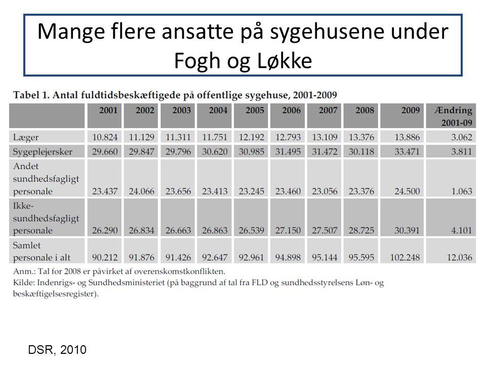 Mange flere ansatte på sygehusene under Fogh og Løkke