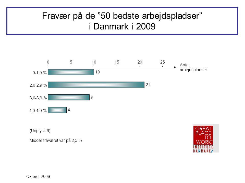 Fravær på de 50 bedste arbejdspladser i Danmark i 2009