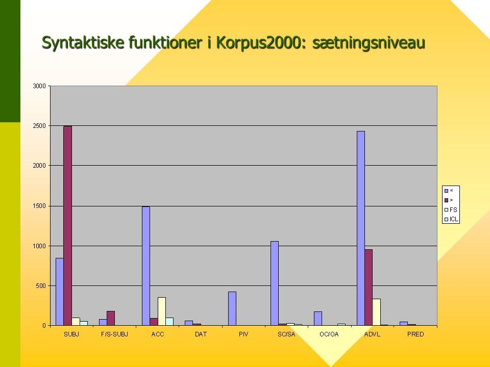 Syntaktiske funktioner i Korpus2000: sætningsniveau